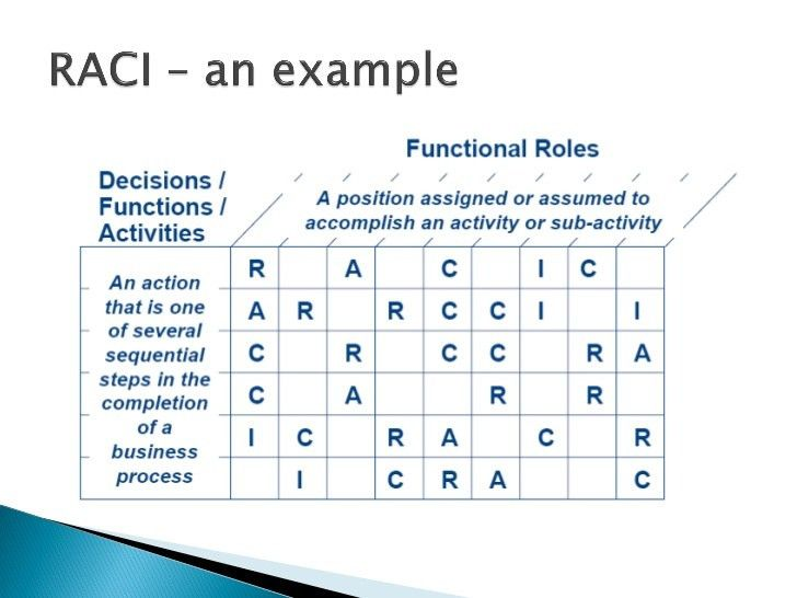 RACI - How to manage role and responsibilities in a 6Sigma project