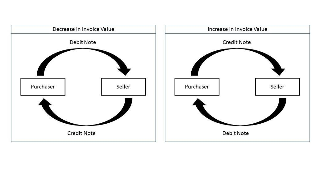 What is Debit Note, Credit Note and Revised Invoice?