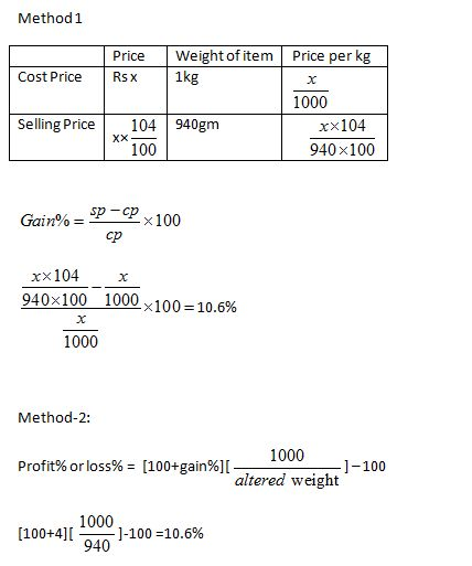 Profit and Loss: Dishonest Dealers and Faulty Weights - Wordpandit