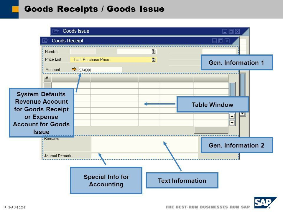SAP AG 2003 Goods Receipts and Goods Issues Stock Transfers ...