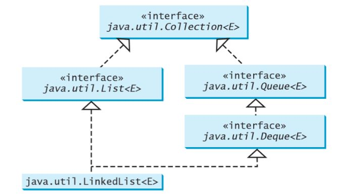 data structures - How do I instantiate a Queue object in java ...