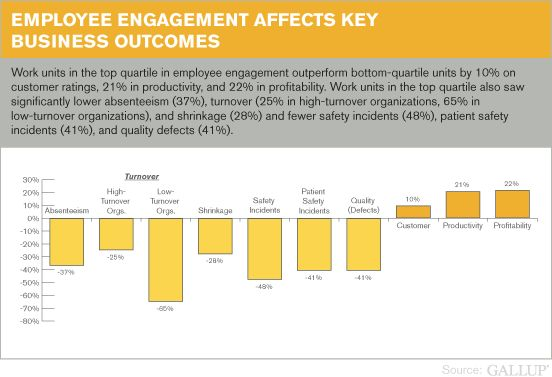 Tips for Measuring and Improving Employee Engagement | CIO