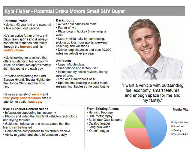 4 Steps To Creating a Buyer Persona (Step-by-Step Guide ...