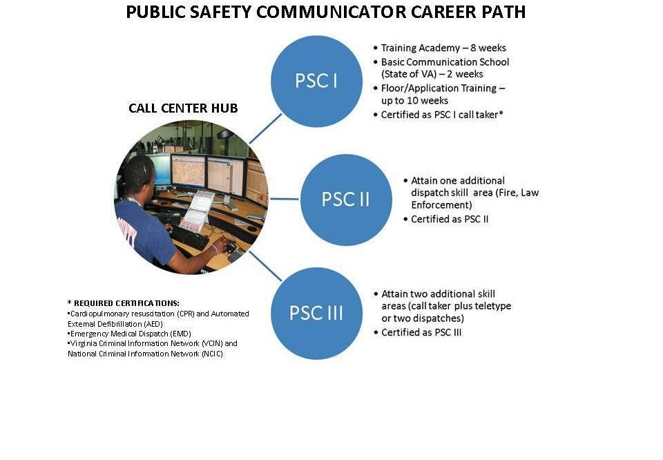 Fairfax County 9-1-1 Opportunities to Advance Your Career ...