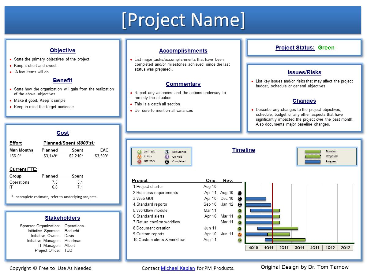 Example Artifacts - SoftPMO™ Project Management Toolkit