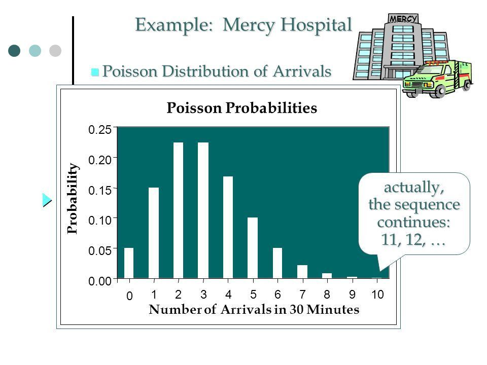 The Poisson Distribution We can use the Poisson distribution to ...