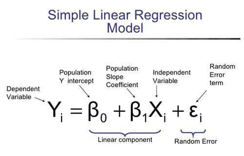 The differences errors and residuals in Regression Analysis, for ...