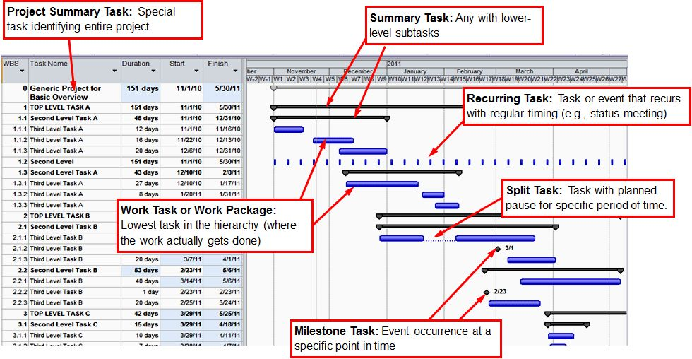 Gantt Charts for Time Management | GEOG 584: Geospatial Technology ...