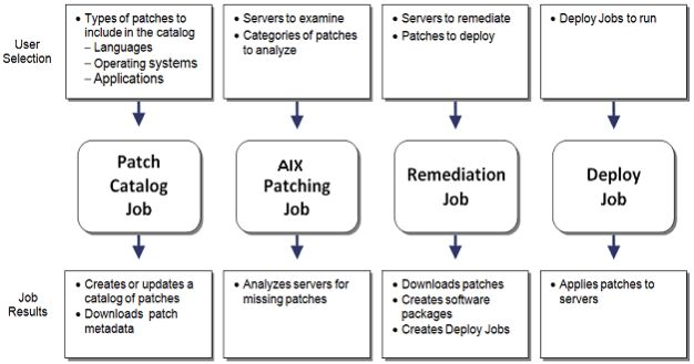 Overview of the patching process for AIX - BMC Server Automation 8.6