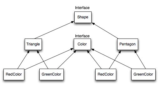 Bridge Design Pattern in Java - JournalDev