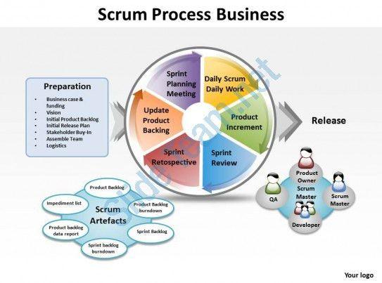 Scrum Process Business Powerpoint templates ppt presentation ...
