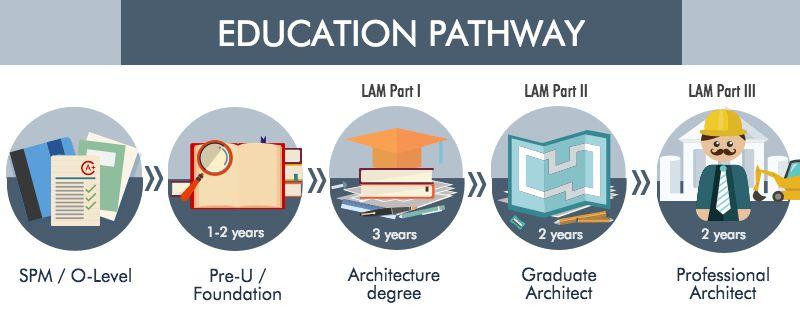 Architecture Course in Malaysia | EduAdvisor