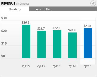 FY16 Q2 - Income Statements - Investor Relations - Microsoft