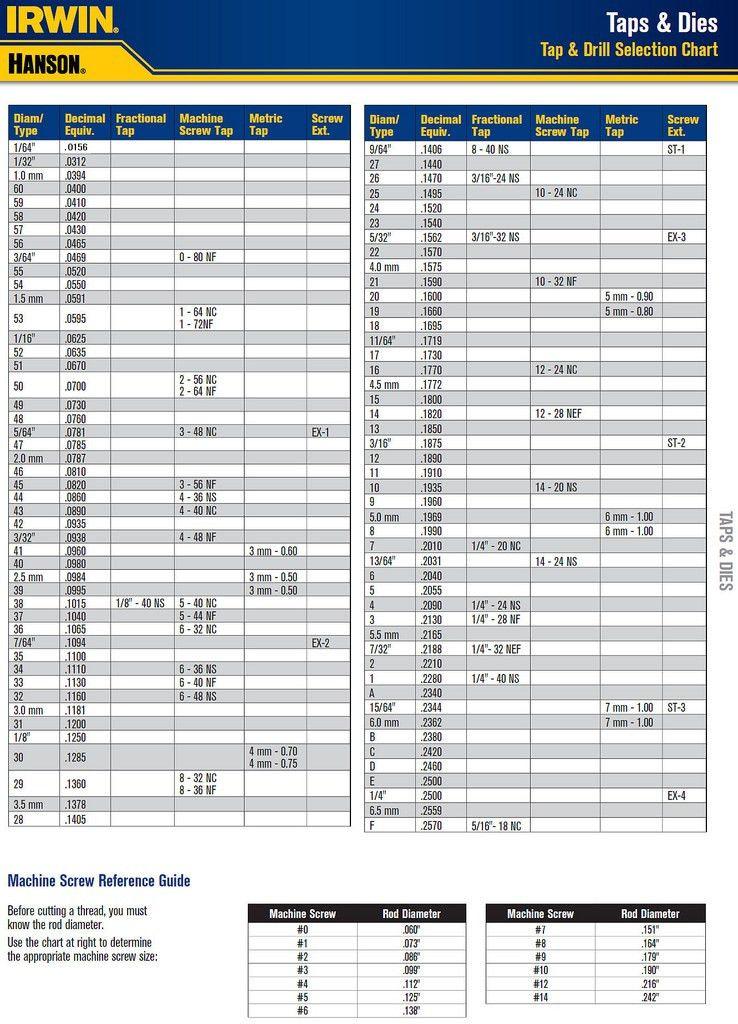 Tap & Drill Chart For Gunsmiths - The Firing Line Forums