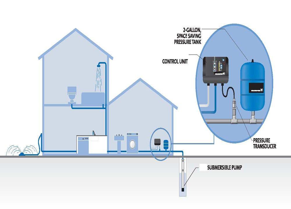 Sauk Plains Plumbing  Water Well Pumps   Well Pump Repair   Cross ...