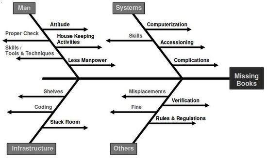 Cause and effect diagram (or fish bone diagram or Ishikawa diagram ...