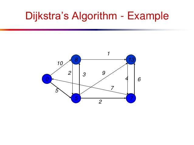 Shortest Path in Graph