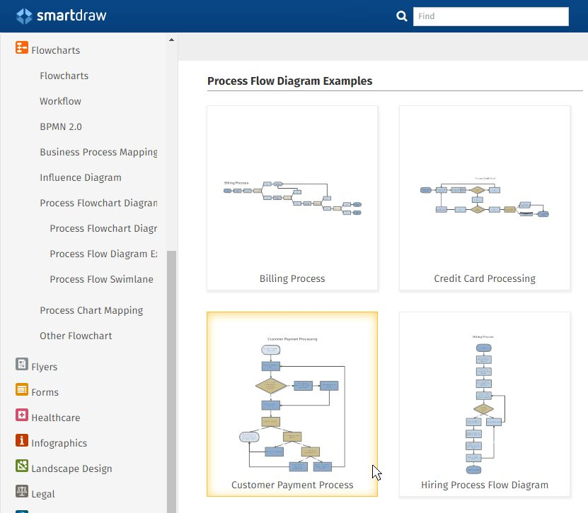Process Flow Diagram Software - Get Free PFD Templates