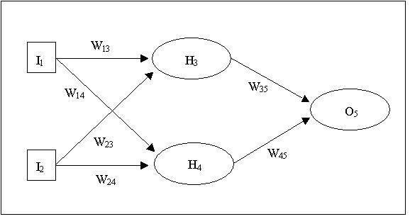 G5AIAI : Neural Networks : Neural Networks