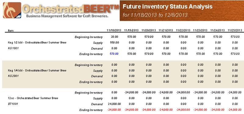 Brewery Reporting | OrchestratedBEER