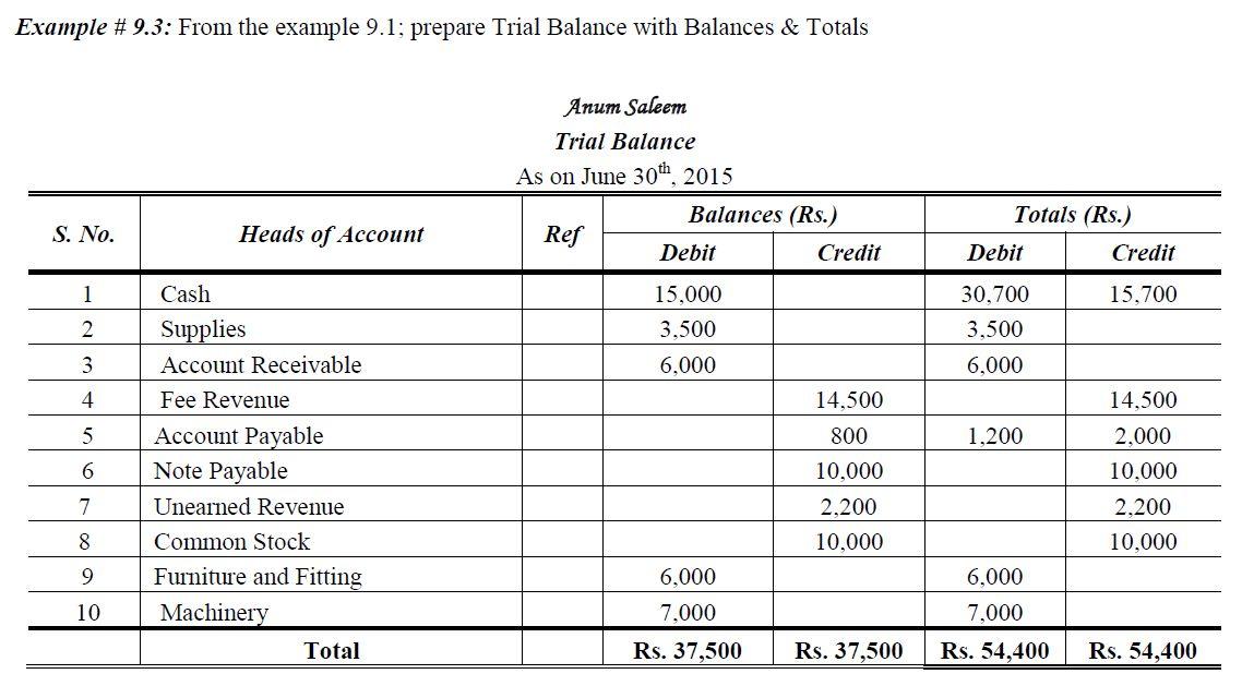 Trial Balance | Accountancy Knowledge