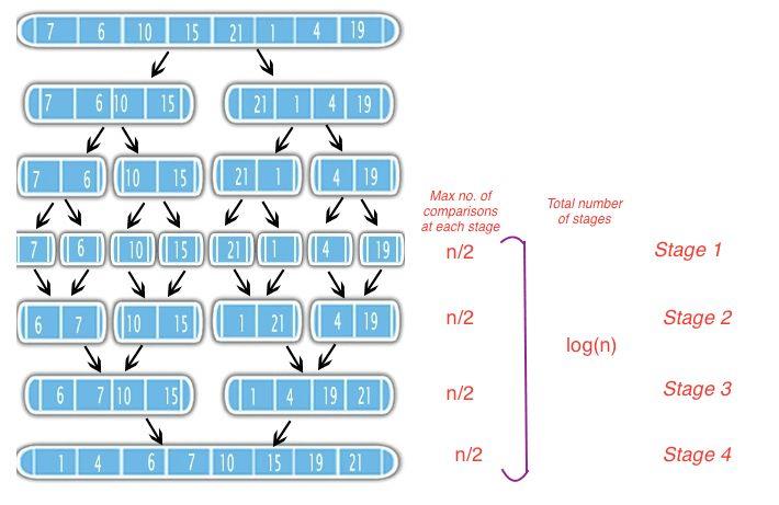 algorithm - Why is merge sort worst case run time O (n log n ...