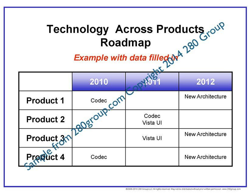 Product Roadmap Toolkit | 280 Group Product Management