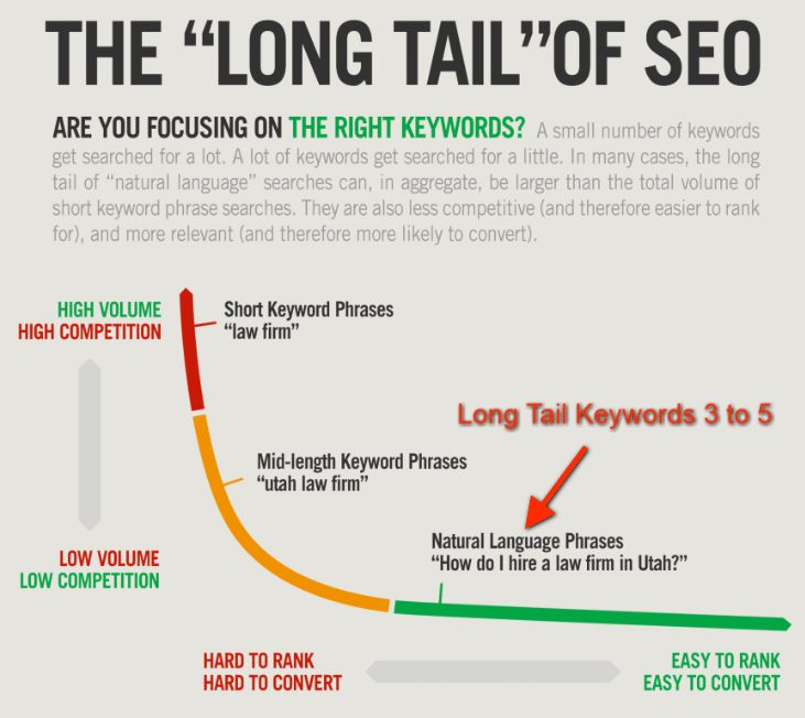 Keyword Research Targeting for PPC and SEO Guide | Vab Media