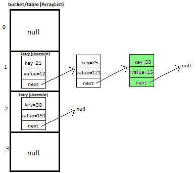 HashMap Custom implementation in java - DZone