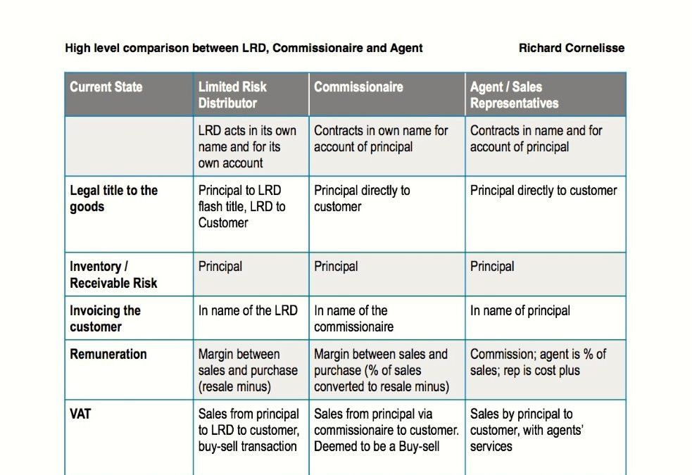 Sales Agency Agreement Template. Free Sales Agency Agreement ...