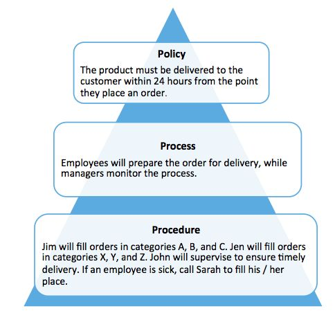 What are Policies vs. Processes vs. Procedures - TightShip