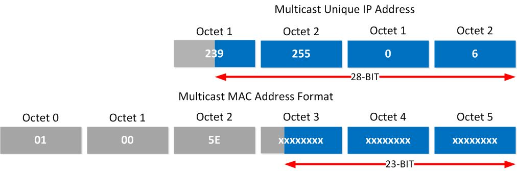 Multicast IP Address to MAC address mapping | NetworkLessons.com