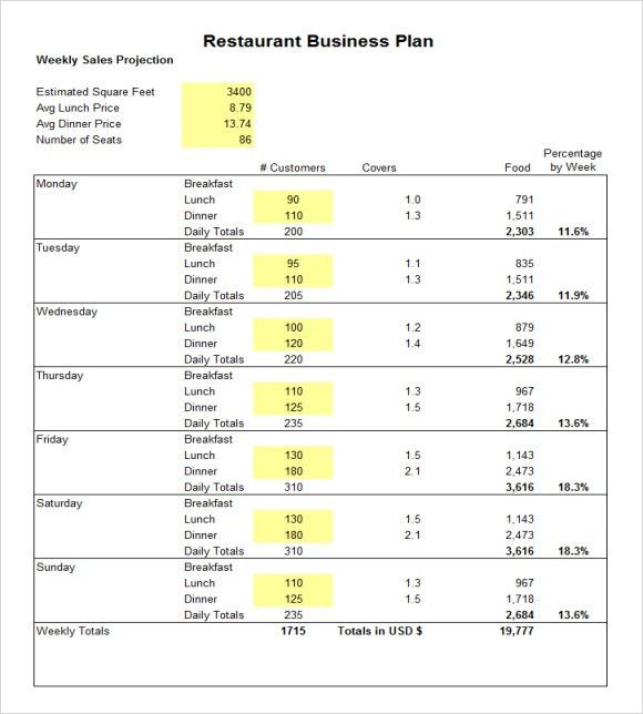 Restaurant Business Plan Template - 6+ Download Free Documents in ...