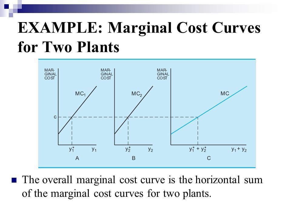 Chapter 21 COST CURVES. - ppt download