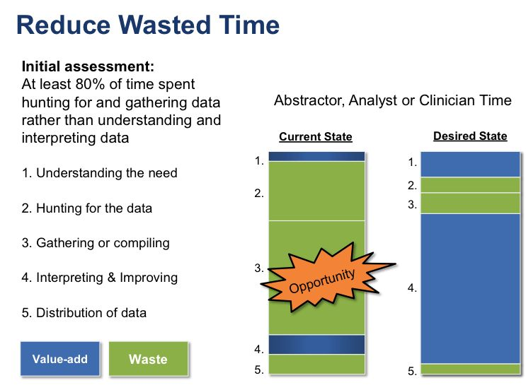 The Best Clinical Data Management Strategy to Reduce Waste ...