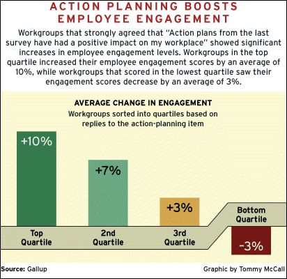 What to Do With Employee Survey Results