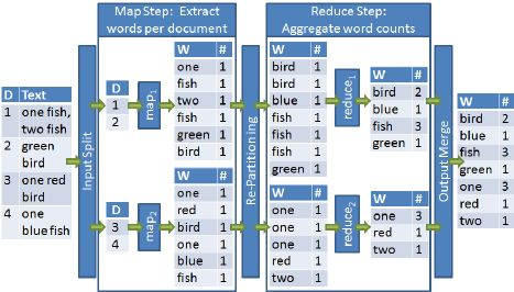 Example of a MapReduce program for counting word occurrences in...