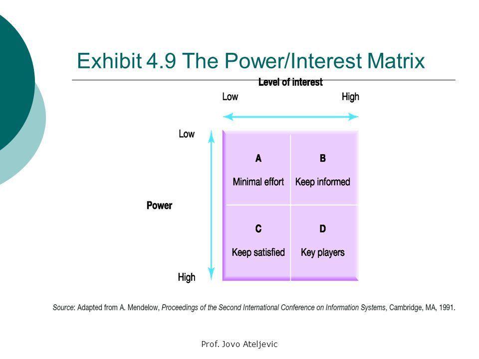 Power And Interest Matrix - cv01.billybullock.us