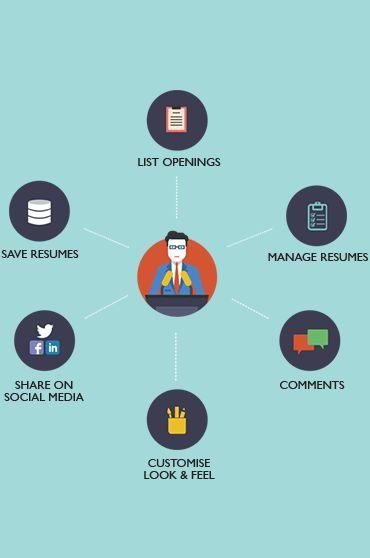 Cloud Recruitment Software, Resume Management Software, Applicant ...