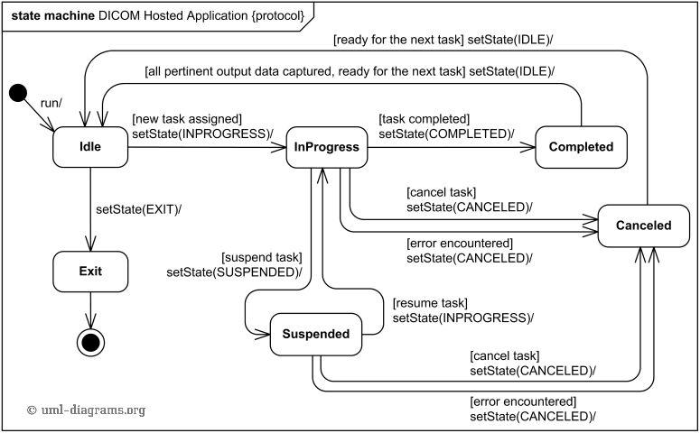 DICOM hosted application life cycle UML protocol state machine ...