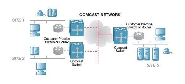 Comcast Business Ethernet services overview | Comcast Business