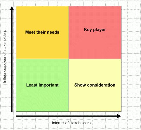 Stakeholder Analysis | BEST way to analyse Stakeholders