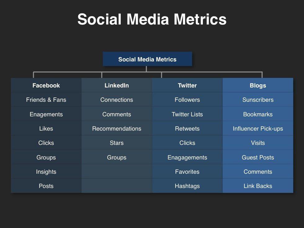 Social Media Planning Template | Download @ Four Quadrant