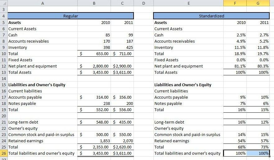 Financial Statement Analysis and Ratios Definition | Subjectmoney.com