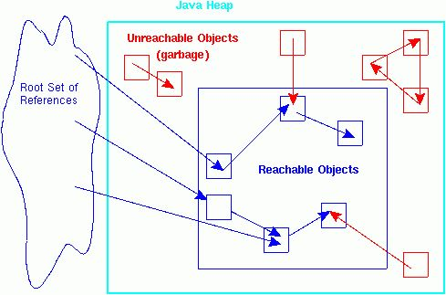 Reference Objects and Garbage Collection
