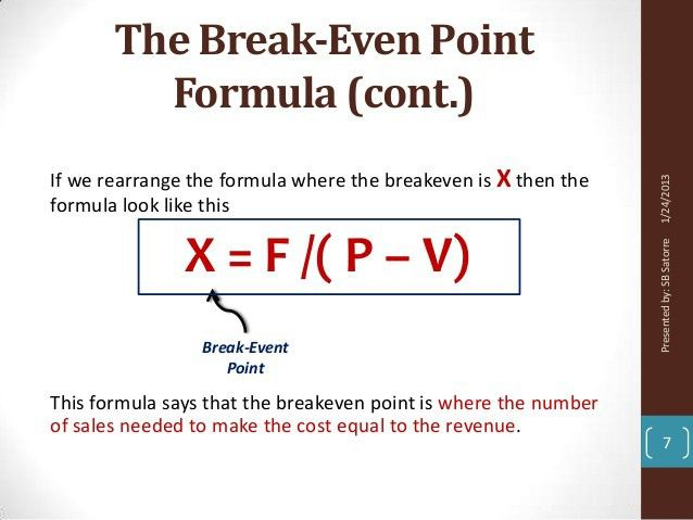 Break-Even Point Analysis