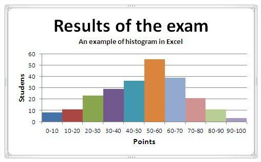 Are bar graphs and histograms the same? + Example
