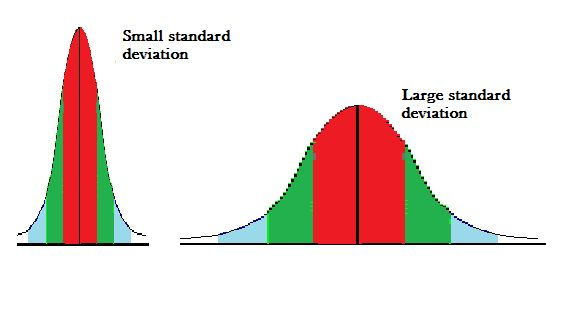 Standard Deviation: Simple Definition, Step by Step Video