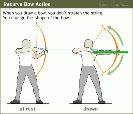 The Physics of Crossbows - The Physics of Crossbows | HowStuffWorks