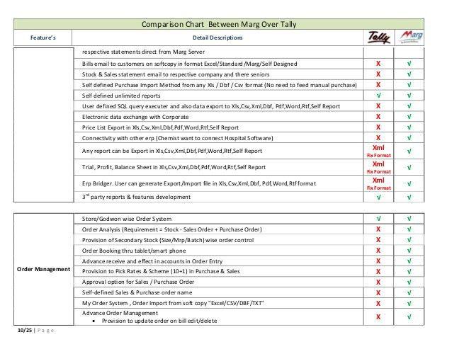 Tally ERP Vs Marg Marg ERP 9+ Detailed Comparison ! Choose the …